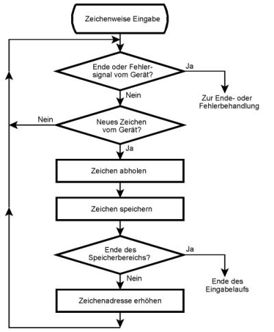 Flowchart, Programmablaufplan, Programmabläufe [Weiterbildung]